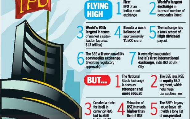 38-Equity Listing on Indian Stock Exchange NSE BSE IPO